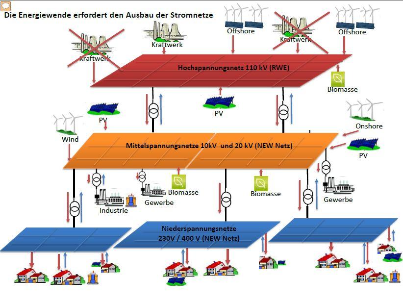 https://www.mg-heute.de/wp-content/uploads/2012/11/Energiewende.jpg
