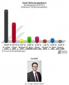 Endergebnis Erststimmen 2013