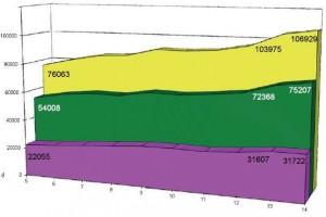 Statistik der Mitgliederzahlen