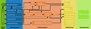 600px-Deutsches_Bildungssystem-quer_svg
